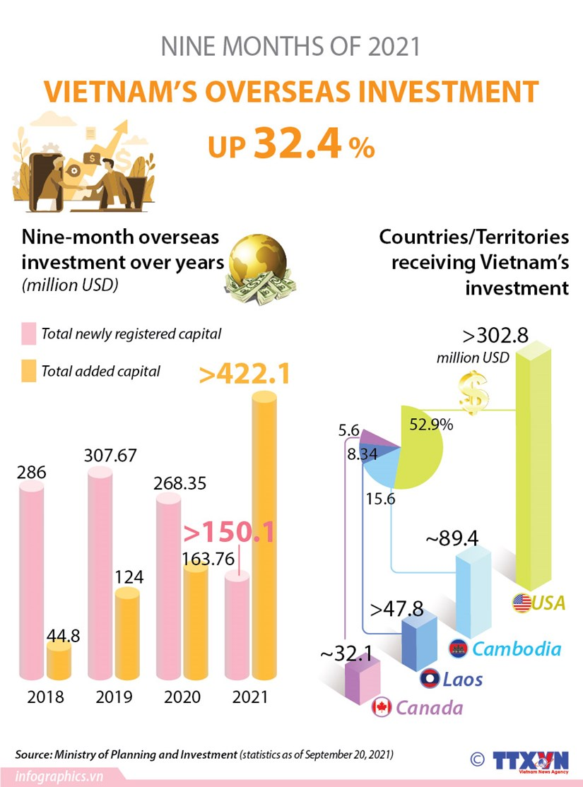 Vietnam's overseas investment in nine months up over 32 percent hinh anh 1