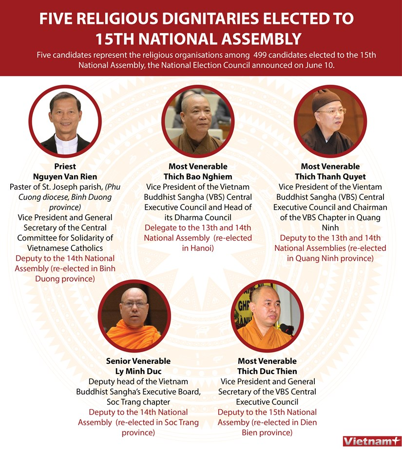 Five religious dignitaries elected to 15th National Assembly hinh anh 1