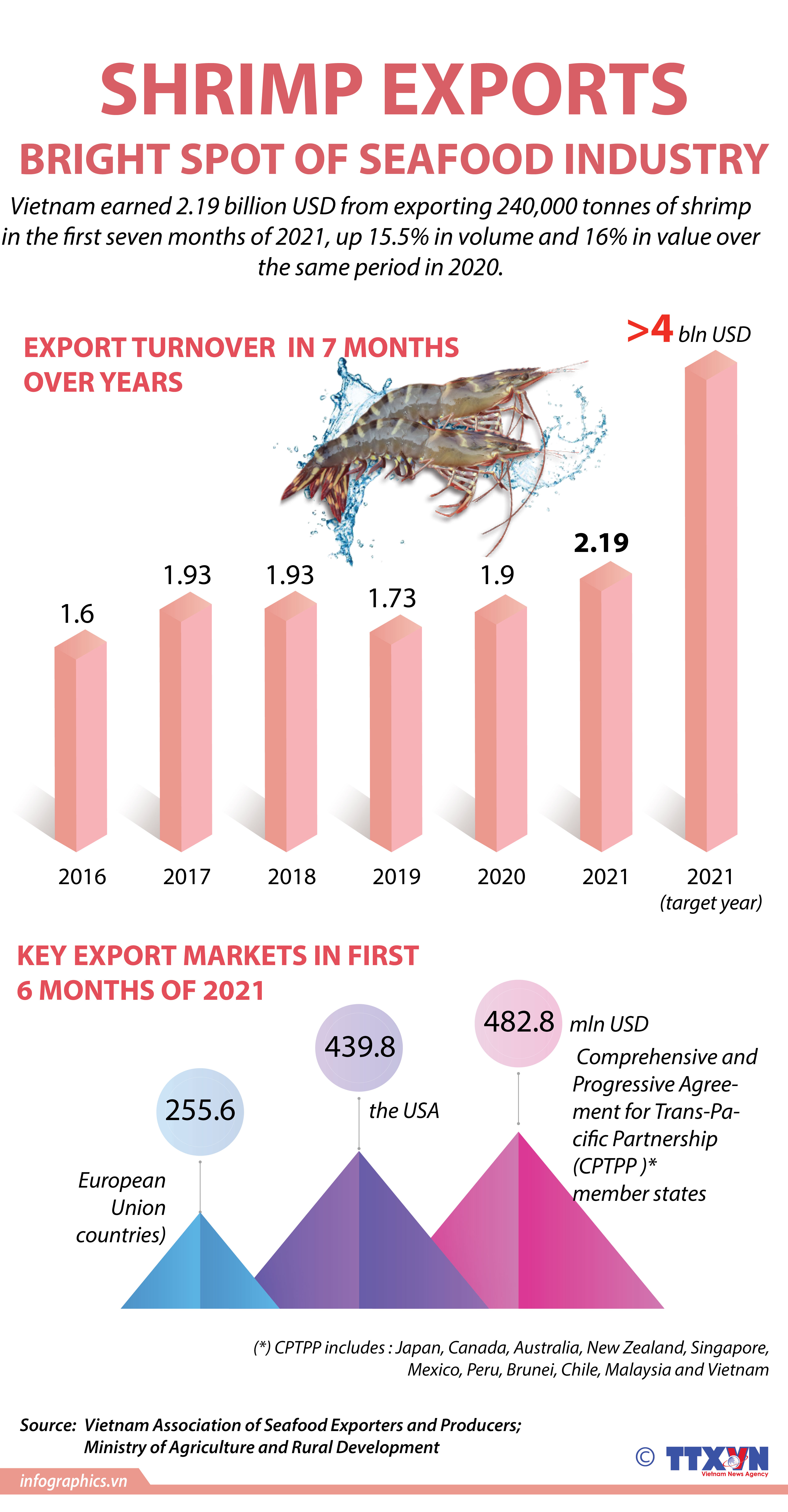 Shrimp exports - bright spot of seafood industry
