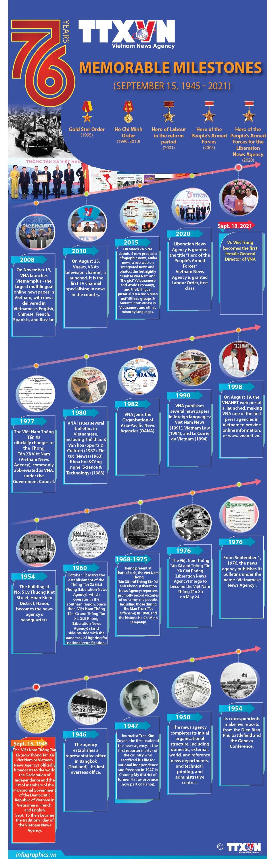 Memorable milestones over 76 years of Vietnam News Agency